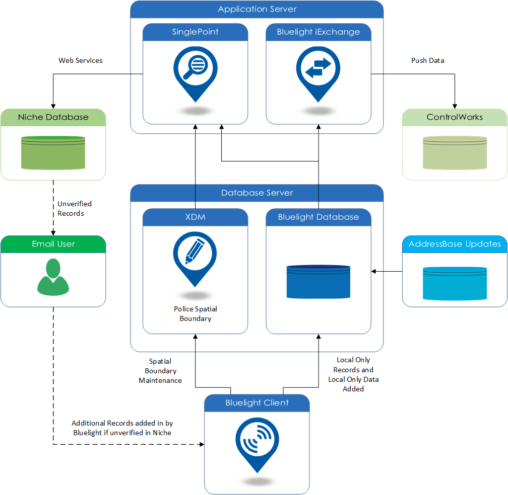 British Transport Police Case Study Solution Architecture