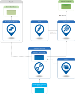 West Yorkshire Police Case Study System Diagram